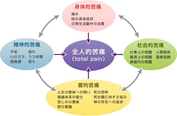 がん緩和ケア室 | 東京女子医科...